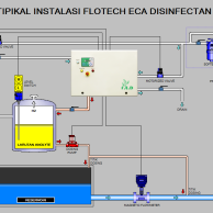Disinfection System Electrochlorination